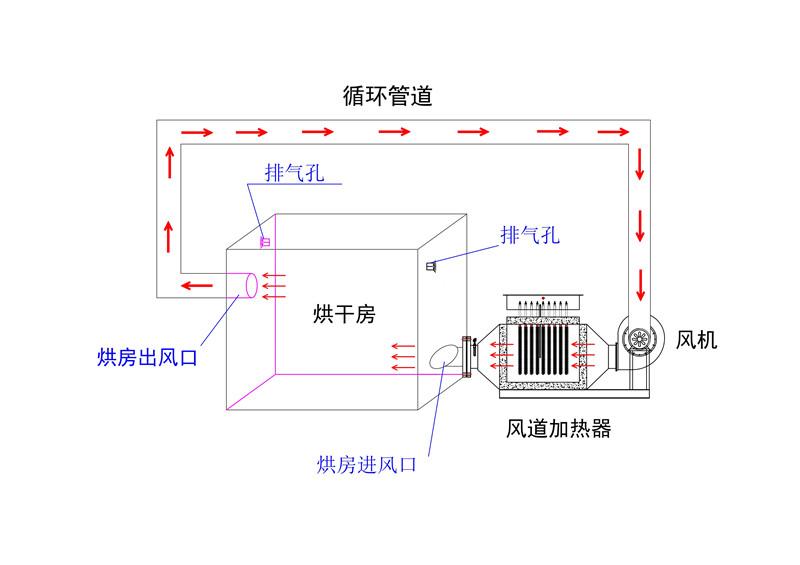 风道加热器流程图-模型_1.jpg